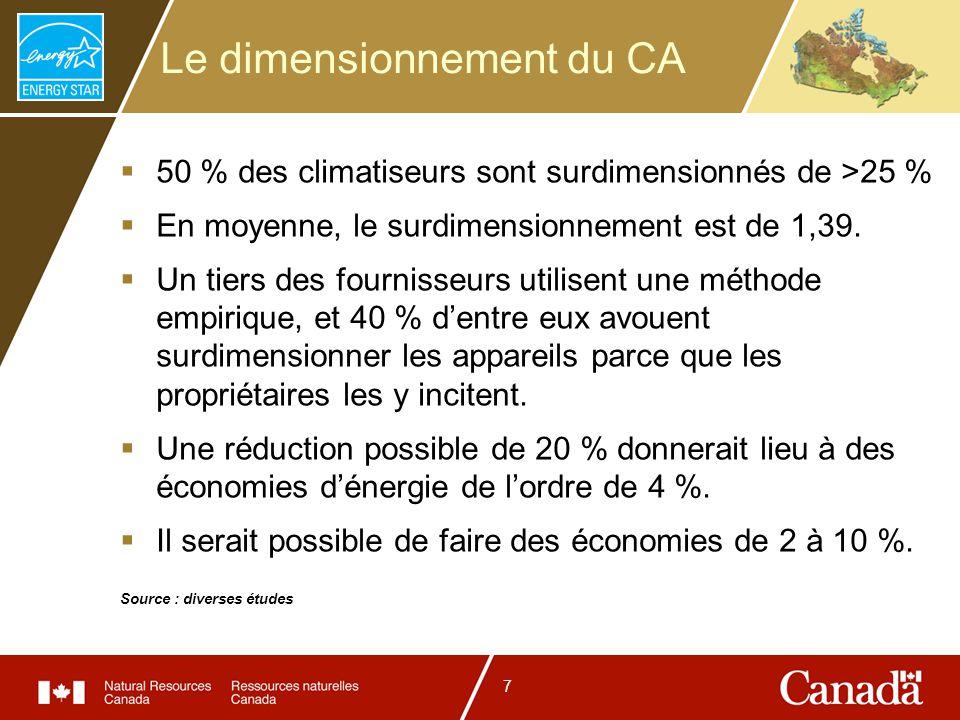 7 Le dimensionnement du CA 50 % des climatiseurs sont surdimensionnés de >25 % En moyenne, le surdimensionnement est de 1,39. Un tiers des fournisseur