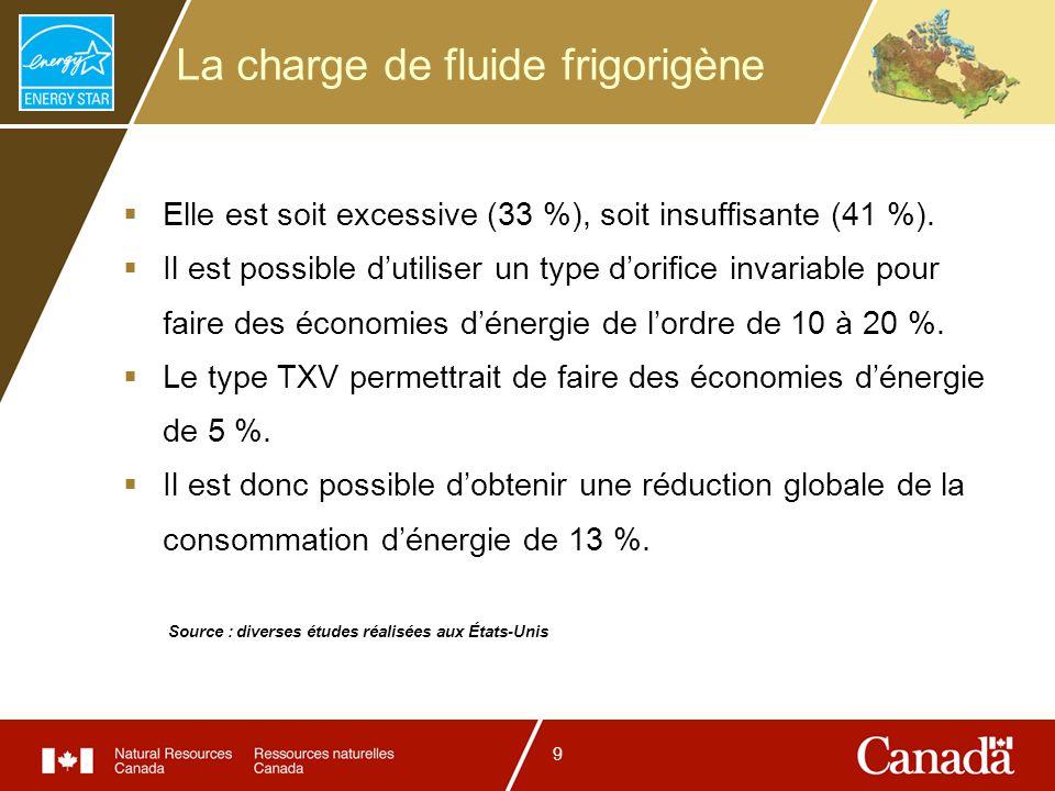 9 La charge de fluide frigorigène Elle est soit excessive (33 %), soit insuffisante (41 %). Il est possible dutiliser un type dorifice invariable pour