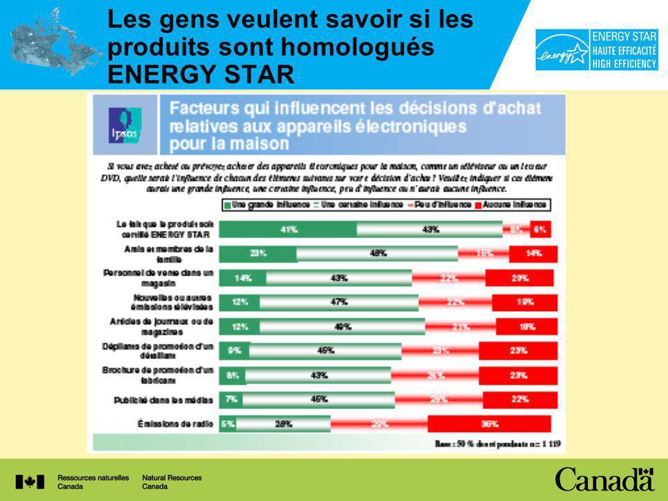 Les gens veulent savoir si les produits sont homologués ENERGY STAR