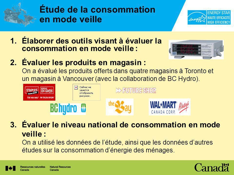 Étude de la consommation en mode veille 1.Élaborer des outils visant à évaluer la consommation en mode veille : 2.Évaluer les produits en magasin : On a évalué les produits offerts dans quatre magasins à Toronto et un magasin à Vancouver (avec la collaboration de BC Hydro).