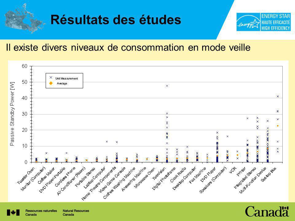 Résultats des études Il existe divers niveaux de consommation en mode veille