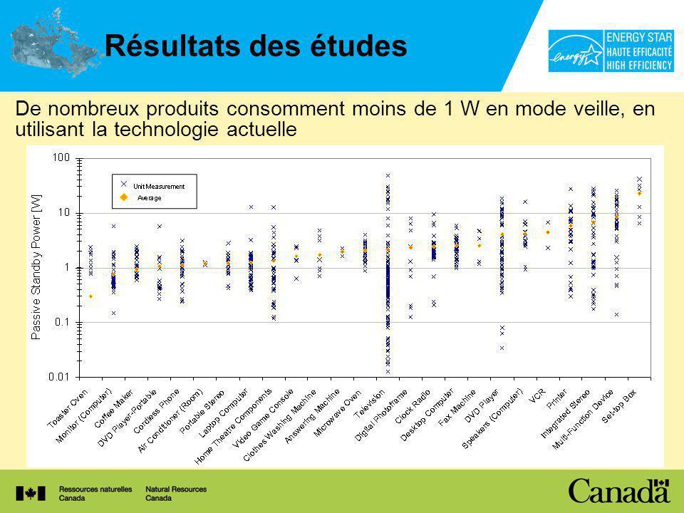 Résultats des études De nombreux produits consomment moins de 1 W en mode veille, en utilisant la technologie actuelle