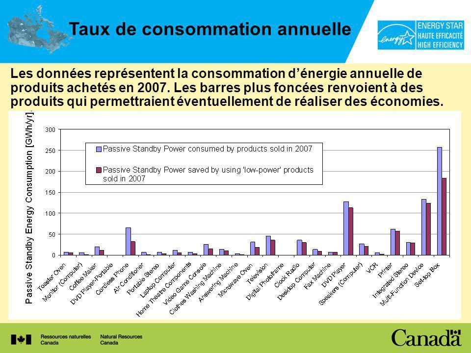 Les données représentent la consommation dénergie annuelle de produits achetés en 2007.