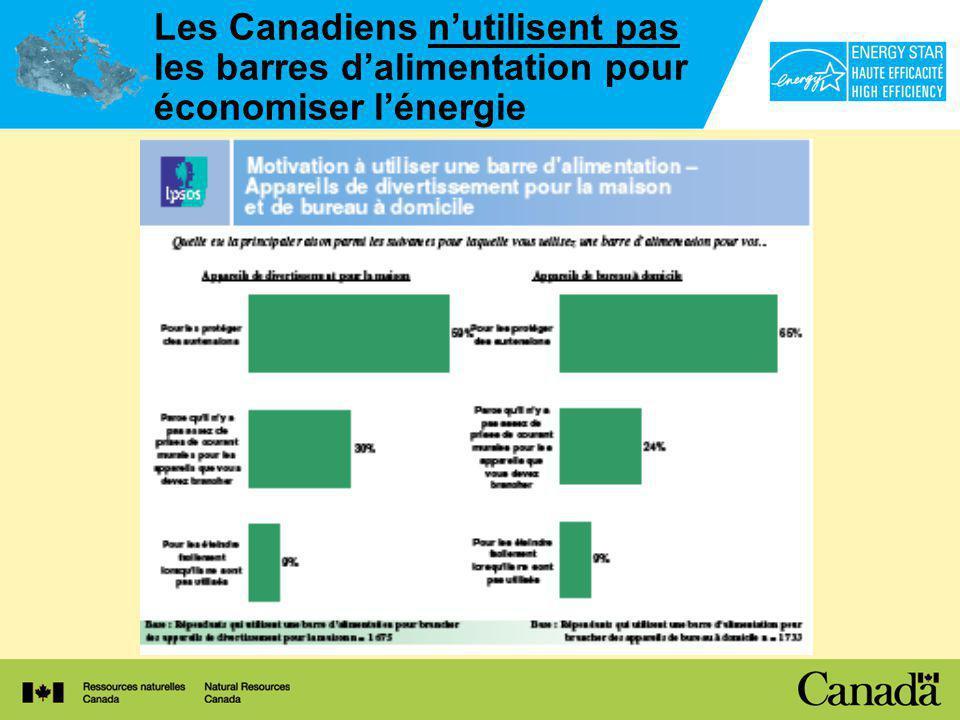 Les Canadiens nutilisent pas les barres dalimentation pour économiser lénergie
