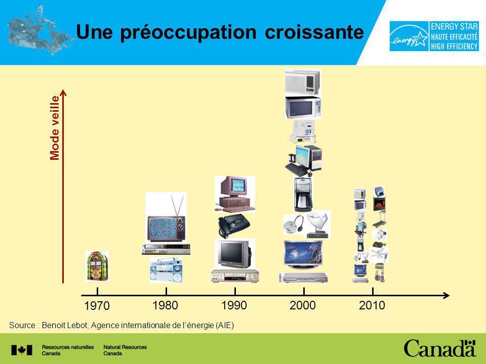 Une préoccupation croissante Source : Benoit Lebot, Agence internationale de lénergie (AIE) Mode veille 1970 1980199020002010