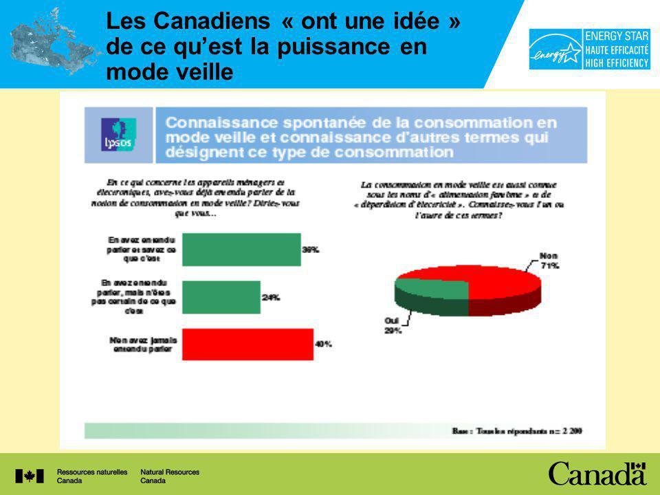 Les Canadiens « ont une idée » de ce quest la puissance en mode veille