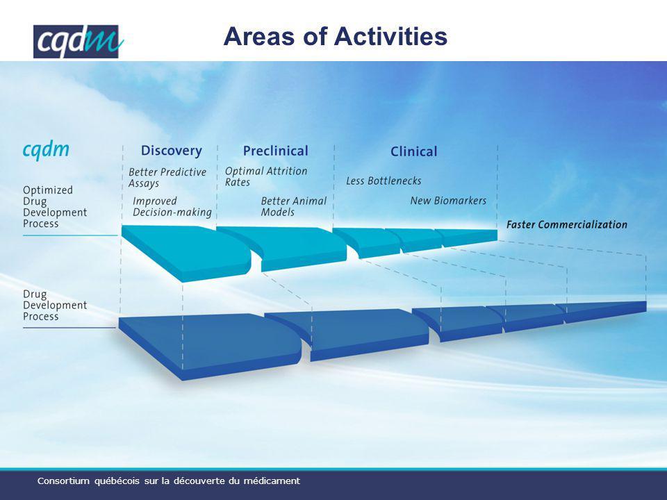 Consortium québécois sur la découverte du médicament Areas of Activities