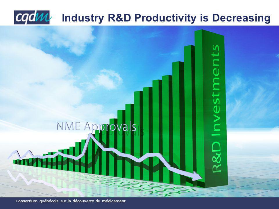 Consortium québécois sur la découverte du médicament Industry R&D Productivity is Decreasing