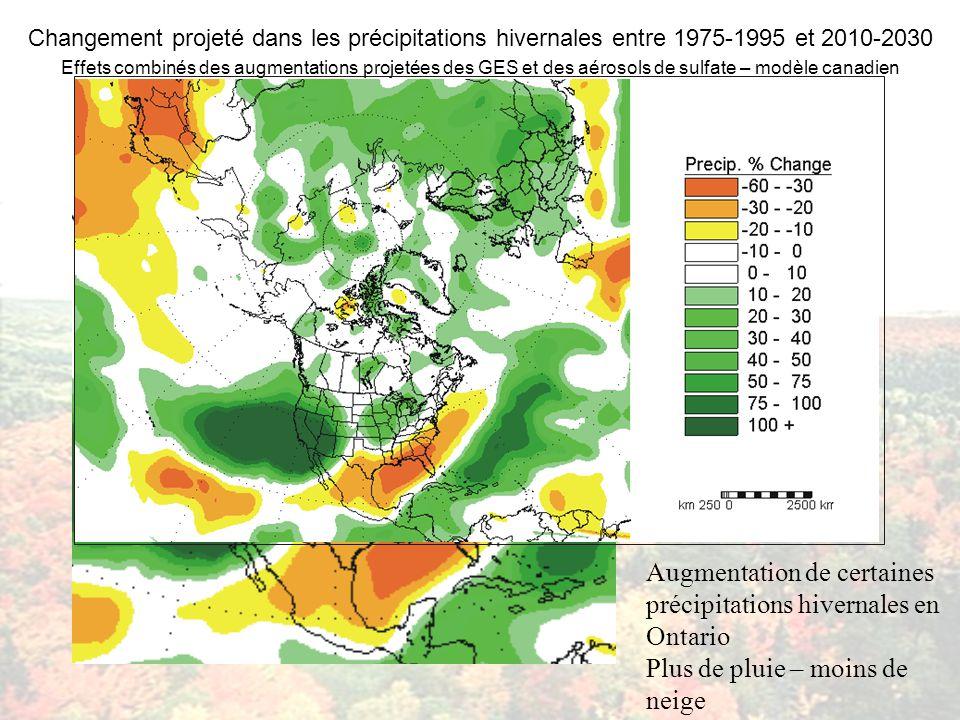 Changement projeté dans les précipitations hivernales entre 1975-1995 et 2010-2030 Effets combinés des augmentations projetées des GES et des aérosols de sulfate – modèle canadien Augmentation de certaines précipitations hivernales en Ontario Plus de pluie – moins de neige