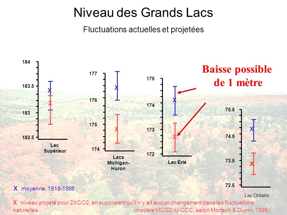 Lacs Michigan- Huron 174 175 176 177 X X Lac Ontario 72.5 73.5 74.5 75.5 Niveau des Grands Lacs Fluctuations actuelles et projetées X moyenne, 1918-1998 X niveau projeté pour 2XCO2, en supposant quil ny ait aucun changement dans les fluctuations naturelles (modèle MCG2 du CCC, selon Mortsch & Quinn, 1996) 172 173 174 175 X Lac Érié X 182.5 Lac Supérieur 183 183.5 184 X X Baisse possible de 1 mètre X X