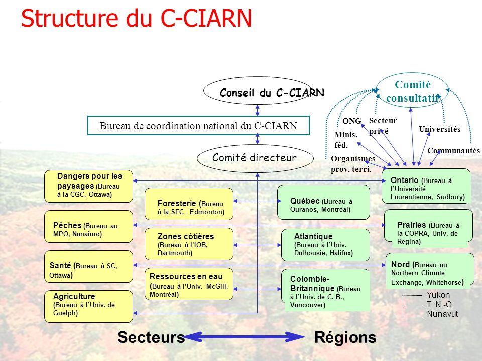 Structure du C-CIARN Pêches (Bureau au MPO, Nanaimo) Santé ( Bureau à SC, Ottawa ) Foresterie ( Bureau à la SFC - Edmonton) Zones côtières (Bureau à lIOB, Dartmouth) Dangers pour les paysages (Bureau à la CGC, Ottawa) Ressources en eau ( Bureau à lUniv.