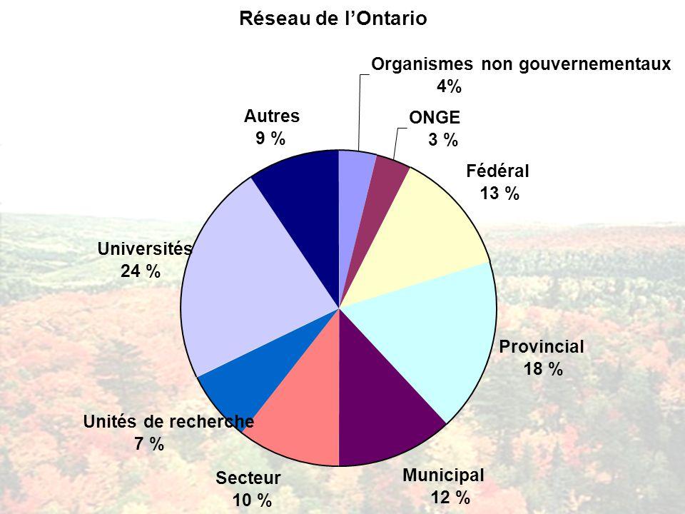 Réseau de lOntario Organismes non gouvernementaux 4% Fédéral 13 % Provincial 18 % Municipal 12 % Secteur 10 % Unités de recherche 7 % Universités 24 % Autres 9 % ONGE 3 %