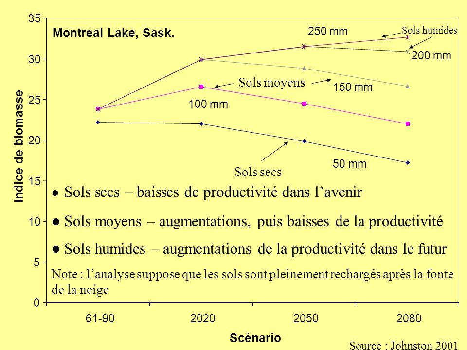0 5 10 15 20 25 30 35 61-90202020502080 Scénario Indice de biomasse Montreal Lake, Sask.