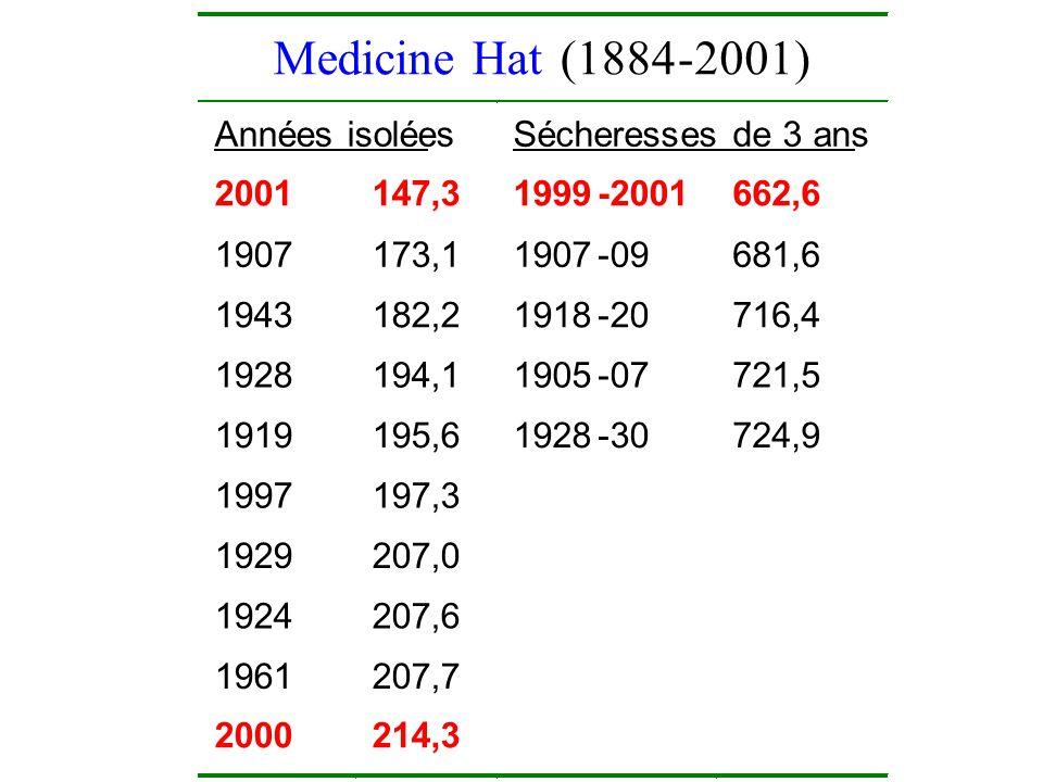 Medicine Hat(1884-2001) Années isolées Sécheresses de 3 ans 2001 147,3 1999-2001 662,6 1907 173,1 1907-09 681,6 1943 182,2 1918-20 716,4 1928 194,1 1905-07 721,5 1919 195,6 1928-30 724,9 1997 197,3 1929 207,0 1924 207,6 1961 207,7 2000 214,3