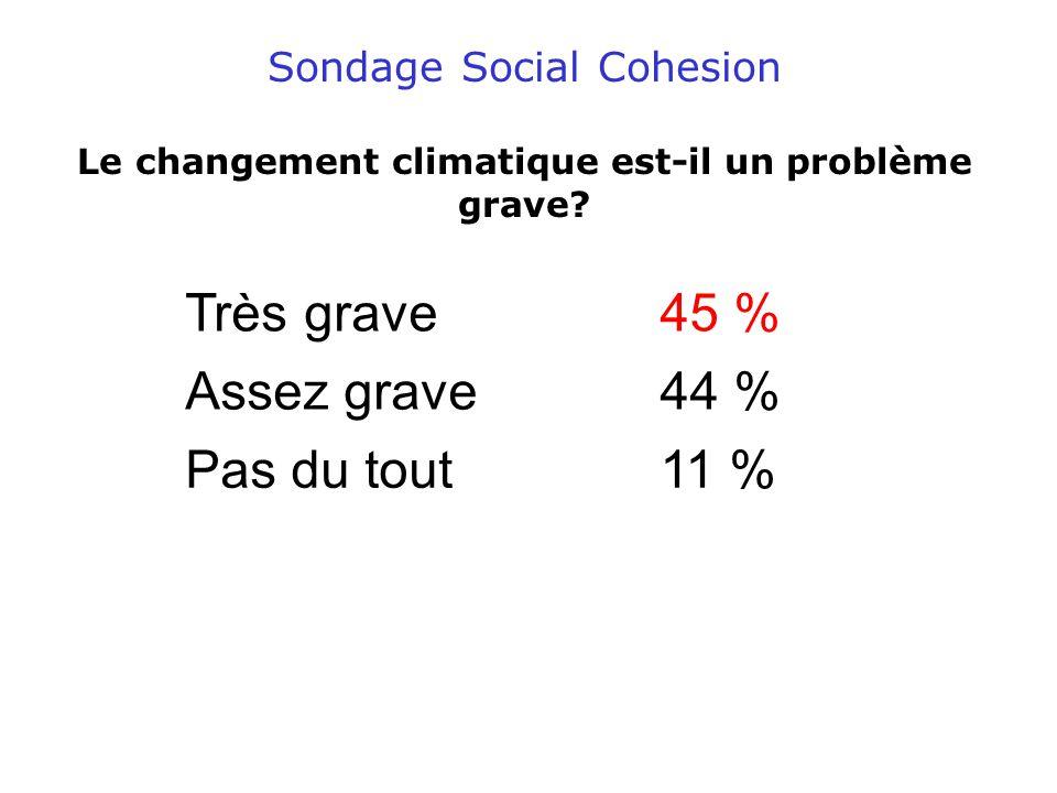 Sondage Social Cohesion Le changement climatique est-il un problème grave.