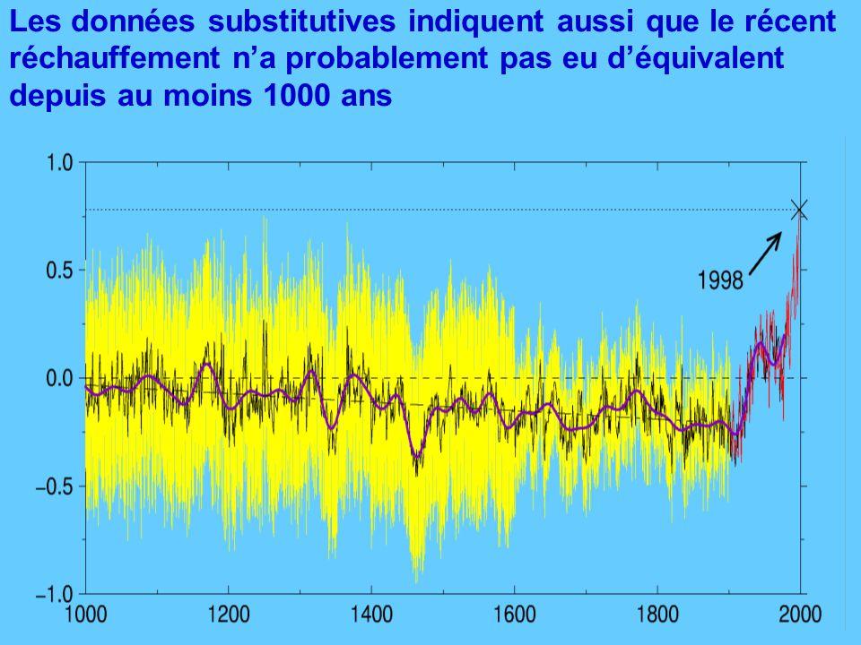 Les données substitutives indiquent aussi que le récent réchauffement na probablement pas eu déquivalent depuis au moins 1000 ans