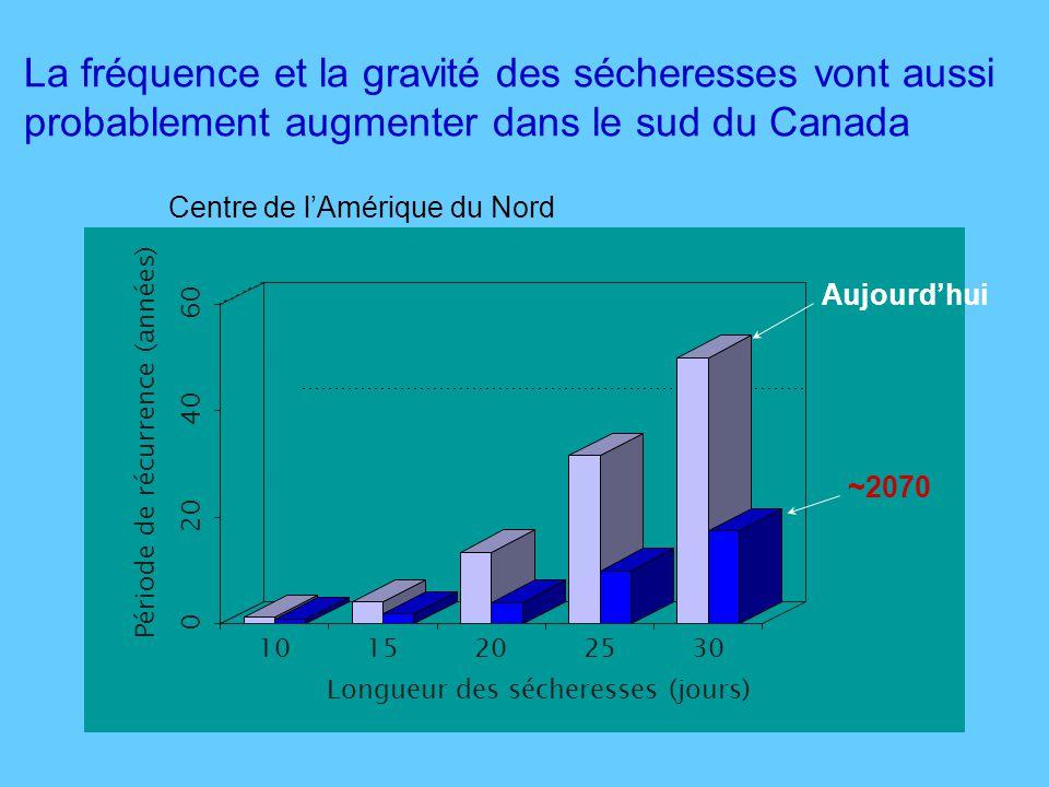 La fréquence et la gravité des sécheresses vont aussi probablement augmenter dans le sud du Canada 0 20 40 60 Période de récurrence (années) 1015202530 Longueur des sécheresses (jours) Centre de lAmérique du Nord Aujourdhui ~2070