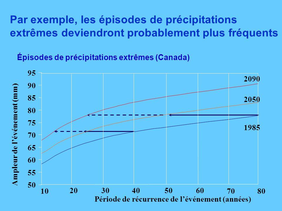 Par exemple, les épisodes de précipitations extrêmes deviendront probablement plus fréquents Épisodes de précipitations extrêmes (Canada) 50 55 60 65