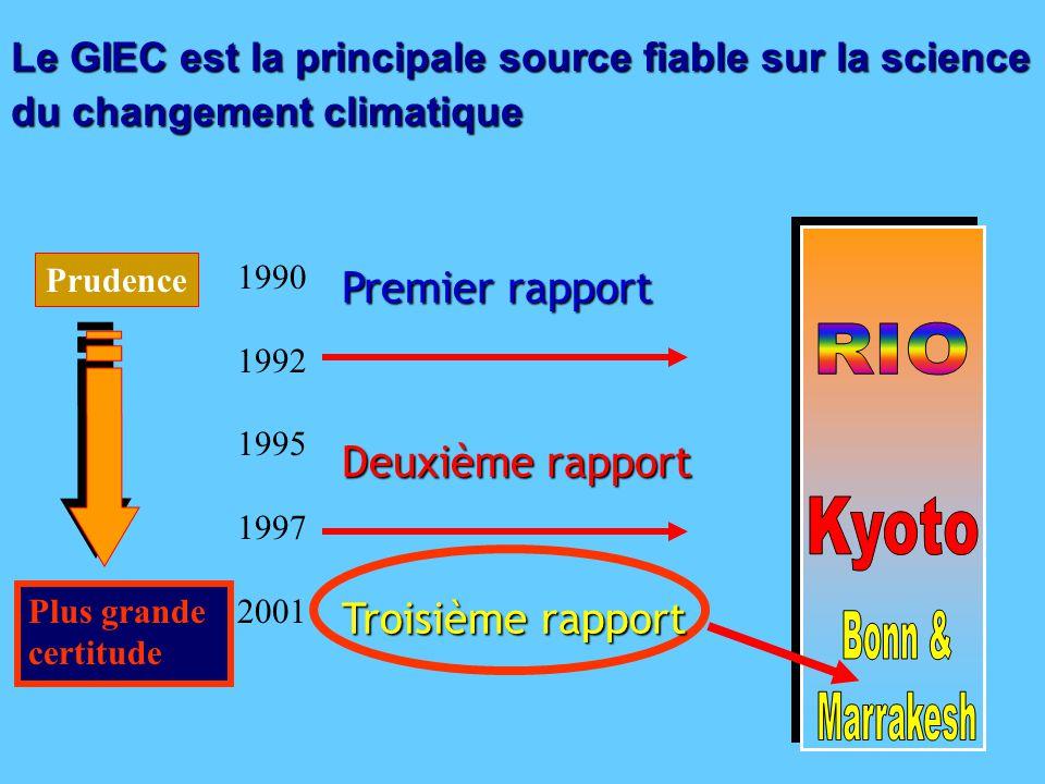 Prudence Plus grande certitude Le GIEC est la principale source fiable sur la science du changement climatique 1990 1992 1995 1997 2001 Premier rapport Deuxième rapport Troisième rapport