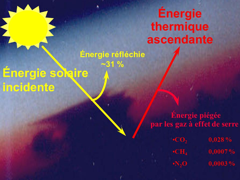 Énergie réfléchie ~31 % Énergie solaire incidente Énergie thermique ascendante Énergie piégée par les gaz à effet de serre CO 2 0,028 % CH 4 0,0007 % N 2 O0,0003 %