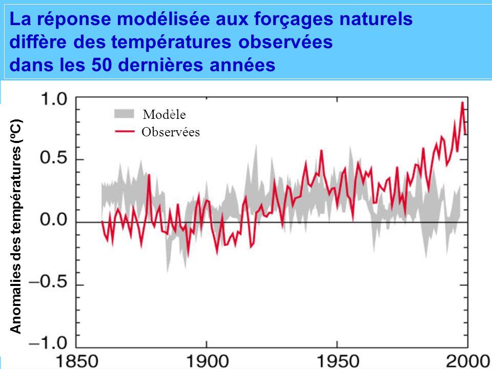 La réponse modélisée aux forçages naturels diffère des températures observées dans les 50 dernières années Modèle Observées Anomalies des températures