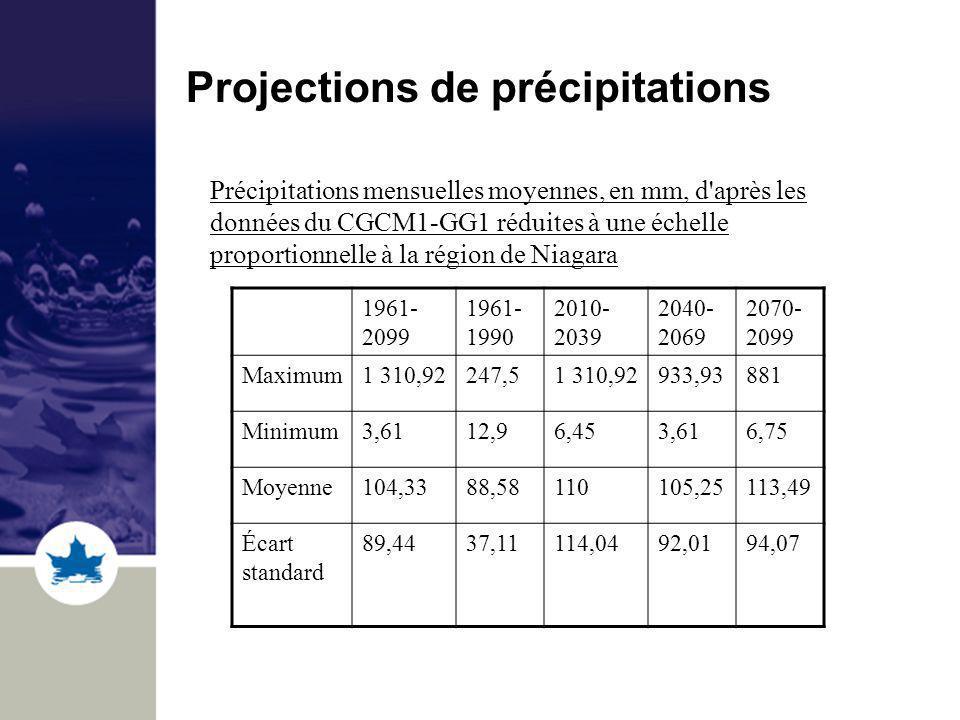 Projections de précipitations Précipitations mensuelles moyennes, en mm, d après les données du CGCM1-GG1 réduites à une échelle proportionnelle à la région de Niagara 1961- 2099 1961- 1990 2010- 2039 2040- 2069 2070- 2099 Maximum1 310,92247,51 310,92933,93881 Minimum3,6112,96,453,616,75 Moyenne104,3388,58110105,25113,49 Écart standard 89,4437,11114,0492,0194,07