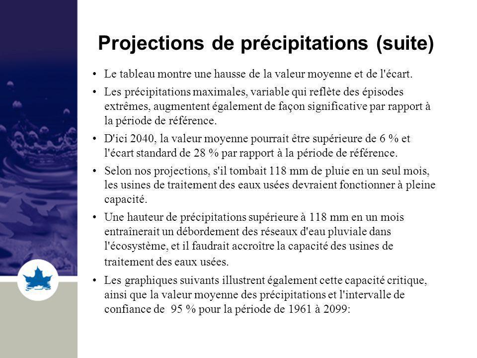 Projections de précipitations (suite) Le tableau montre une hausse de la valeur moyenne et de l'écart. Les précipitations maximales, variable qui refl