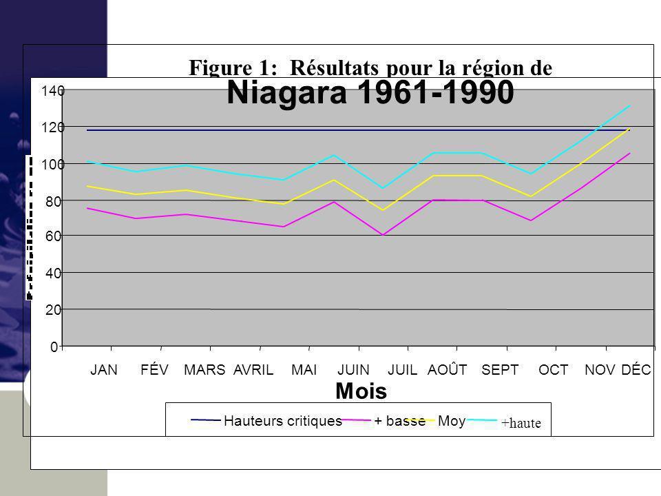 Figure 1: Résultats pour la région de Niagara (1961-1990) Niagara 1961-1990 0 20 40 60 80 100 120 140 JAN FÉV MARS AVRIL MAI JUIN JUIL AOÛT SEPT OCT NOVDÉC Mois Hauteurs critiques+ basseMoy +haute