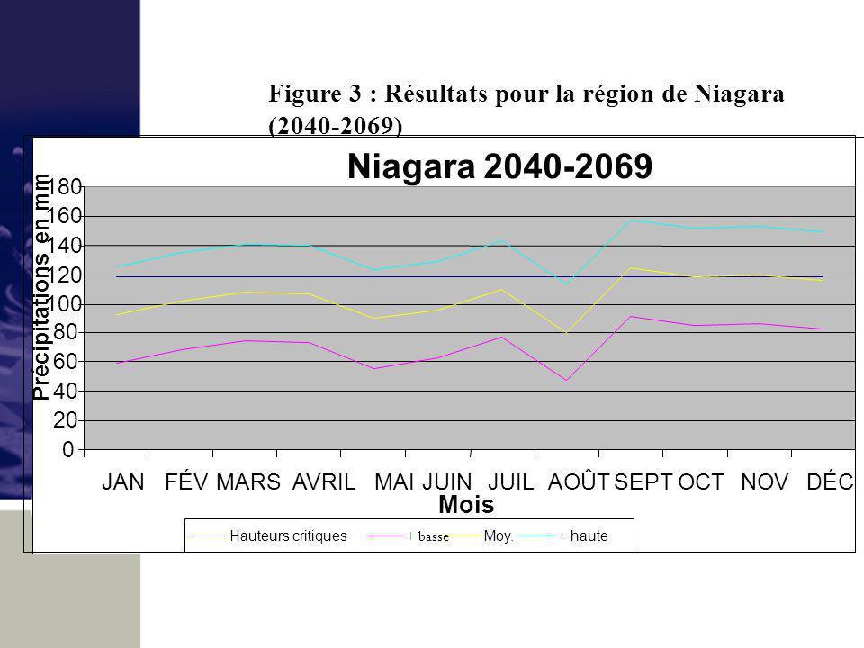 Figure 3 : Résultats pour la région de Niagara (2040-2069) Niagara 2040-2069 0 20 40 60 80 100 120 140 160 180 JANFÉV MARS AVRIL MAIJUINJUILAOÛTSEPTOCTNOVDÉC Mois Précipitations en mm Hauteurs critiques + basse Moy.+ haute