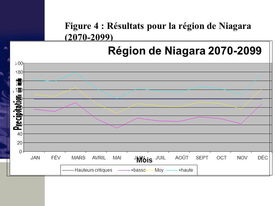 Figure 4 : Résultats pour la région de Niagara (2070-2099) Région de Niagara 2070-2099 0 20 40 60 80 100 120 140 160 180 200 JANFÉVMARSAVRILMAIJUINJUILAOÛTSEPTOCTNOVDÉC Mois Hauteurs critiques+basseMoy.+haute