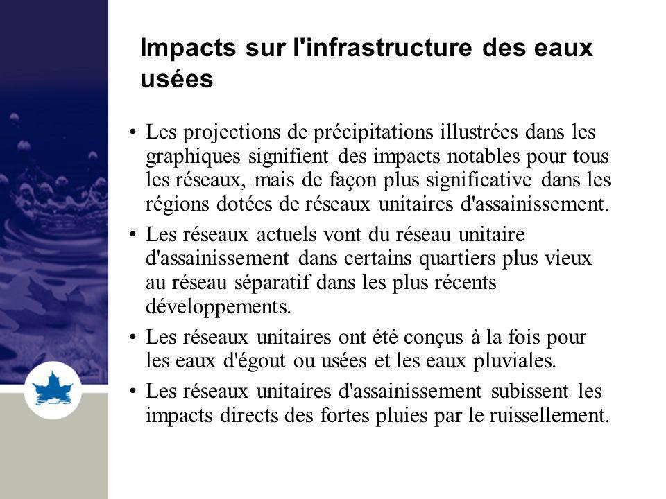 Impacts sur l infrastructure des eaux usées Les projections de précipitations illustrées dans les graphiques signifient des impacts notables pour tous les réseaux, mais de façon plus significative dans les régions dotées de réseaux unitaires d assainissement.