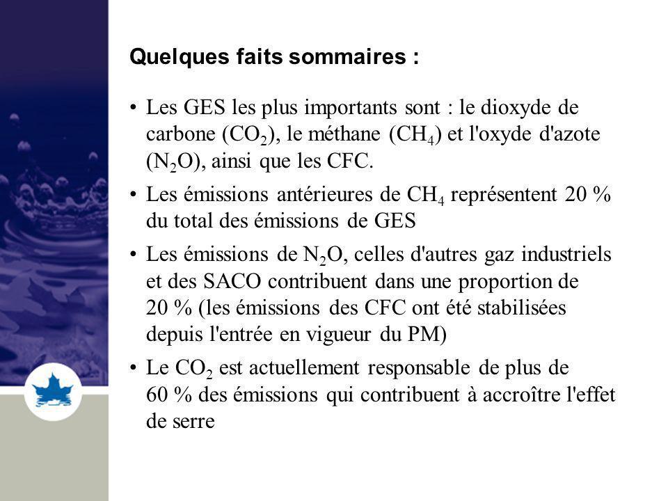 Quelques faits sommaires : Les GES les plus importants sont : le dioxyde de carbone (CO 2 ), le méthane (CH 4 ) et l'oxyde d'azote (N 2 O), ainsi que