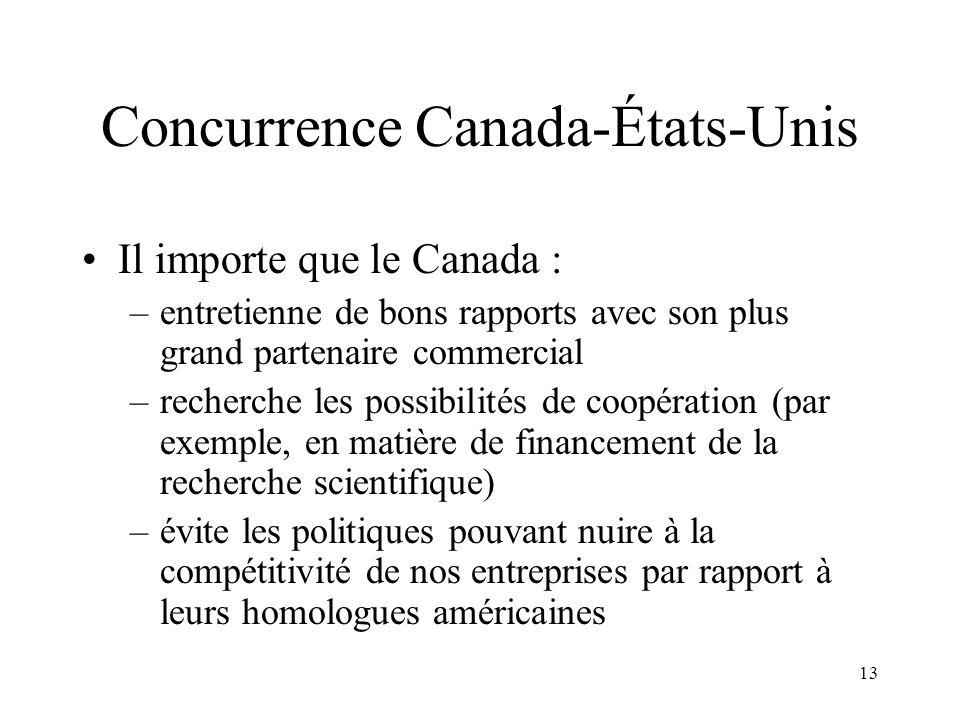 13 Concurrence Canada-États-Unis Il importe que le Canada : –entretienne de bons rapports avec son plus grand partenaire commercial –recherche les pos