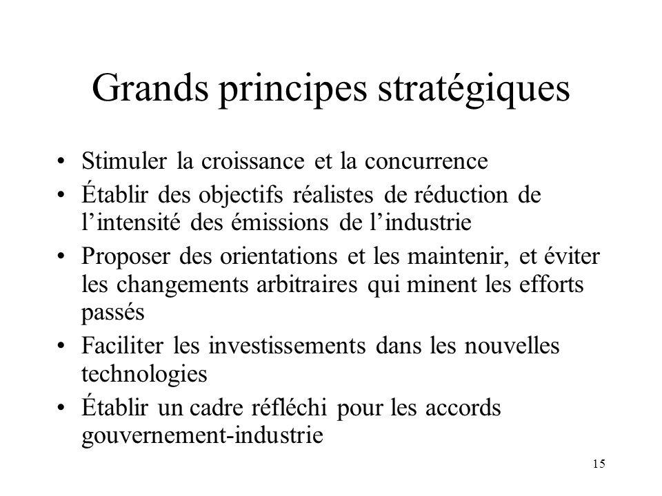 15 Grands principes stratégiques Stimuler la croissance et la concurrence Établir des objectifs réalistes de réduction de lintensité des émissions de