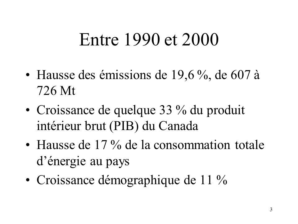 3 Entre 1990 et 2000 Hausse des émissions de 19,6 %, de 607 à 726 Mt Croissance de quelque 33 % du produit intérieur brut (PIB) du Canada Hausse de 17 % de la consommation totale dénergie au pays Croissance démographique de 11 %
