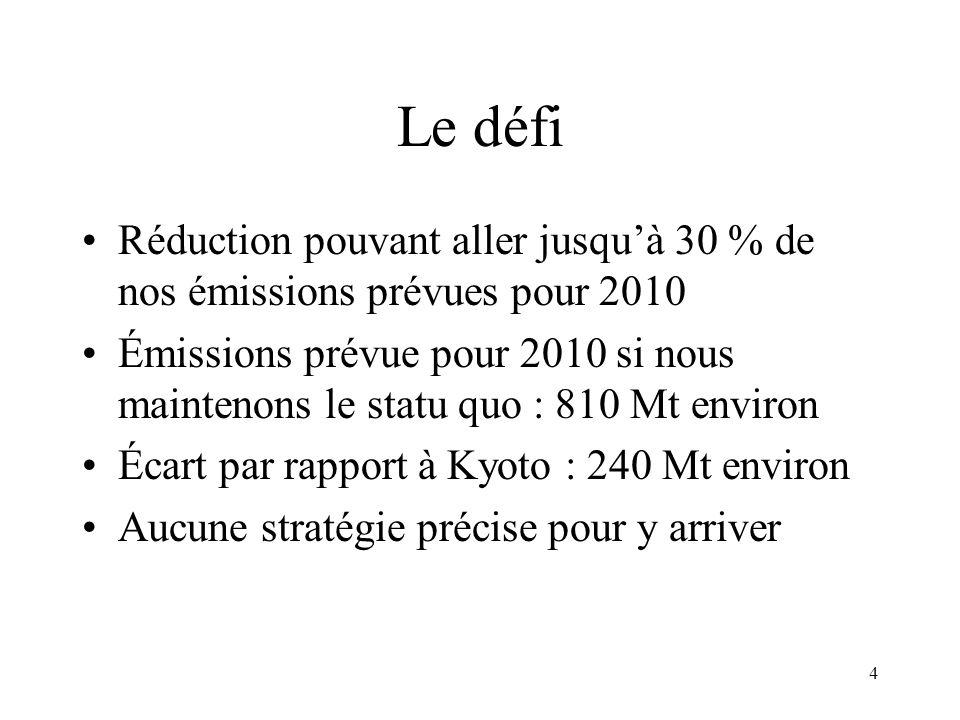 4 Le défi Réduction pouvant aller jusquà 30 % de nos émissions prévues pour 2010 Émissions prévue pour 2010 si nous maintenons le statu quo : 810 Mt environ Écart par rapport à Kyoto : 240 Mt environ Aucune stratégie précise pour y arriver