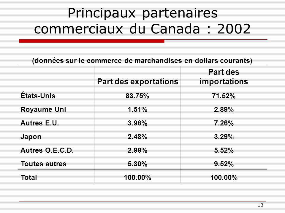 13 Principaux partenaires commerciaux du Canada : 2002 (données sur le commerce de marchandises en dollars courants) Part des exportations Part des importations États-Unis83.75%71.52% Royaume Uni1.51%2.89% Autres E.U.3.98%7.26% Japon2.48%3.29% Autres O.E.C.D.2.98%5.52% Toutes autres5.30%9.52% Total100.00%