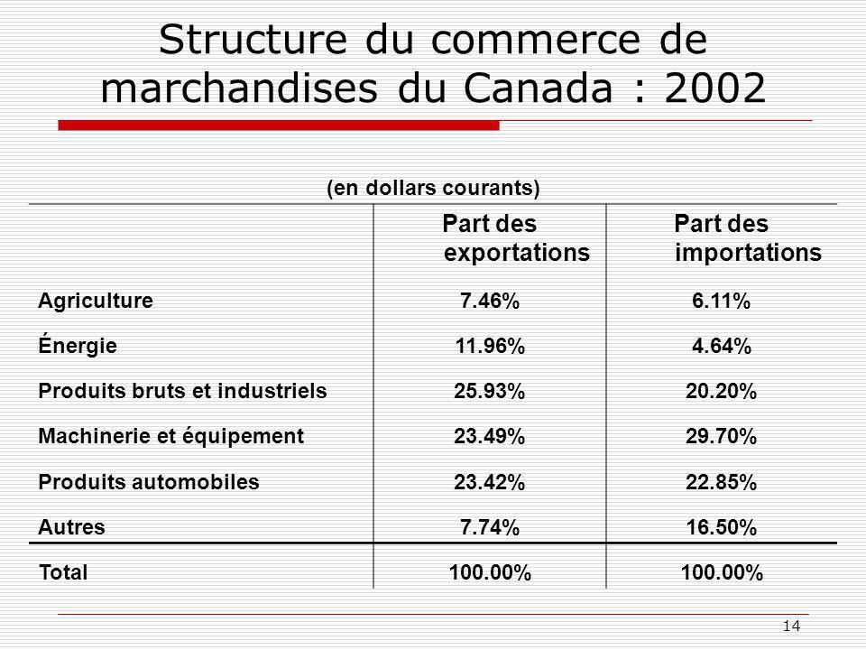 14 Structure du commerce de marchandises du Canada : 2002 (en dollars courants) Part des exportations Part des importations Agriculture7.46%6.11% Énergie11.96%4.64% Produits bruts et industriels25.93%20.20% Machinerie et équipement23.49%29.70% Produits automobiles23.42%22.85% Autres7.74%16.50% Total100.00%