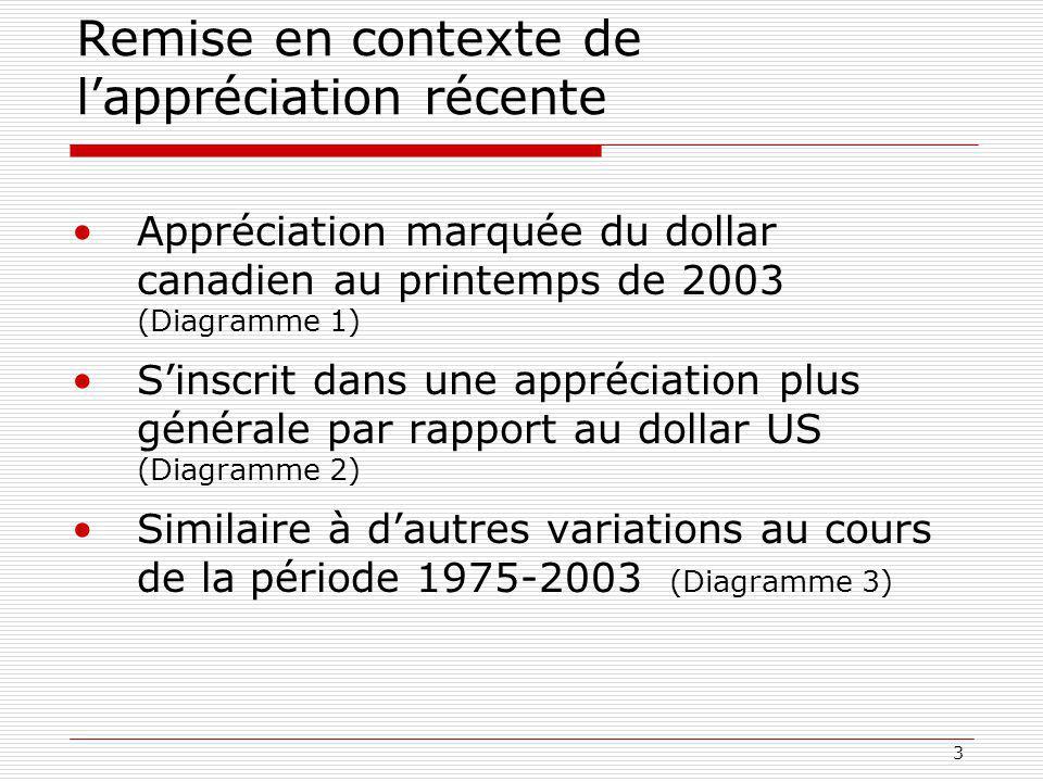 3 Remise en contexte de lappréciation récente Appréciation marquée du dollar canadien au printemps de 2003 (Diagramme 1) Sinscrit dans une appréciation plus générale par rapport au dollar US (Diagramme 2) Similaire à dautres variations au cours de la période 1975-2003 (Diagramme 3)