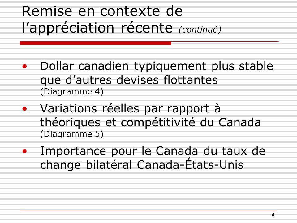 4 Remise en contexte de lappréciation récente (continué) Dollar canadien typiquement plus stable que dautres devises flottantes (Diagramme 4) Variations réelles par rapport à théoriques et compétitivité du Canada (Diagramme 5) Importance pour le Canada du taux de change bilatéral Canada-États-Unis