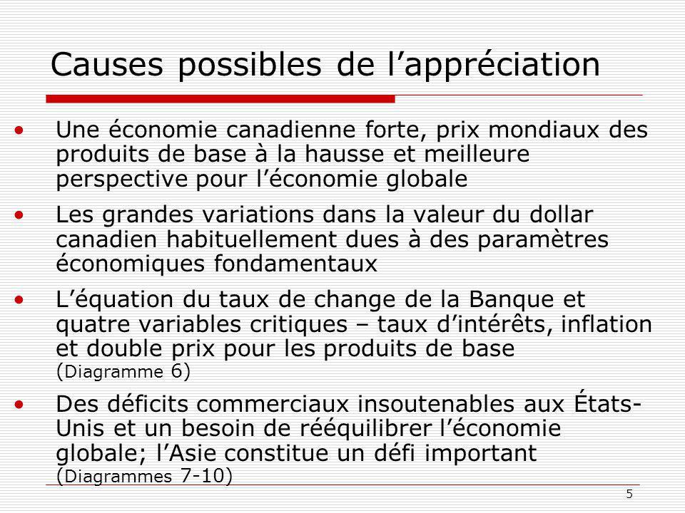 5 Causes possibles de lappréciation Une économie canadienne forte, prix mondiaux des produits de base à la hausse et meilleure perspective pour léconomie globale Les grandes variations dans la valeur du dollar canadien habituellement dues à des paramètres économiques fondamentaux Léquation du taux de change de la Banque et quatre variables critiques – taux dintérêts, inflation et double prix pour les produits de base ( Diagramme 6) Des déficits commerciaux insoutenables aux États- Unis et un besoin de rééquilibrer léconomie globale; lAsie constitue un défi important ( Diagrammes 7-10)