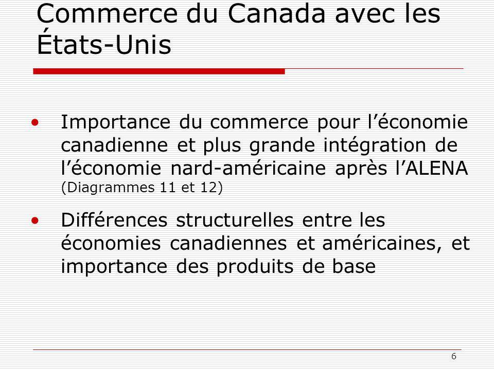 6 Commerce du Canada avec les États-Unis Importance du commerce pour léconomie canadienne et plus grande intégration de léconomie nard-américaine après lALENA (Diagrammes 11 et 12) Différences structurelles entre les économies canadiennes et américaines, et importance des produits de base