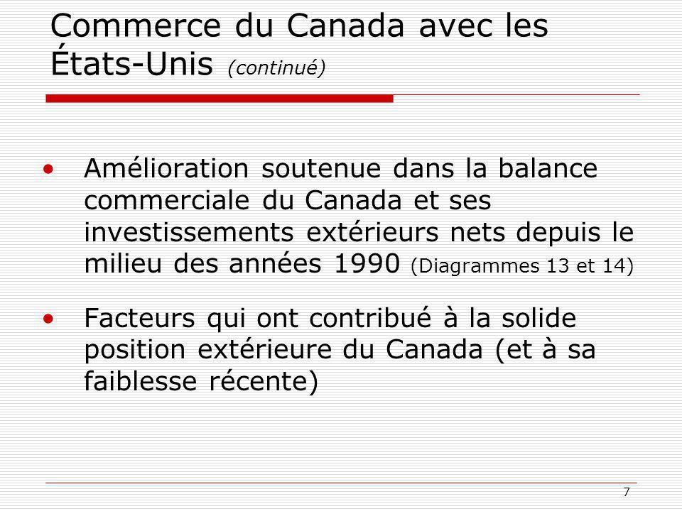 7 Commerce du Canada avec les États-Unis (continué) Amélioration soutenue dans la balance commerciale du Canada et ses investissements extérieurs nets depuis le milieu des années 1990 (Diagrammes 13 et 14) Facteurs qui ont contribué à la solide position extérieure du Canada (et à sa faiblesse récente)
