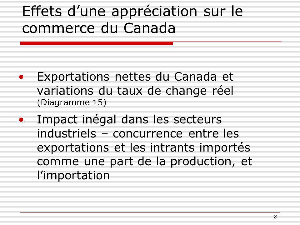 8 Effets dune appréciation sur le commerce du Canada Exportations nettes du Canada et variations du taux de change réel (Diagramme 15) Impact inégal dans les secteurs industriels – concurrence entre les exportations et les intrants importés comme une part de la production, et limportation