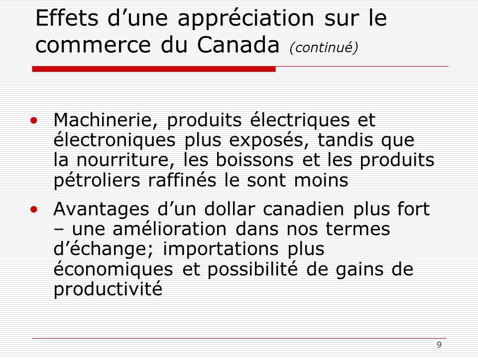 9 Effets dune appréciation sur le commerce du Canada (continué) Machinerie, produits électriques et électroniques plus exposés, tandis que la nourriture, les boissons et les produits pétroliers raffinés le sont moins Avantages dun dollar canadien plus fort – une amélioration dans nos termes déchange; importations plus économiques et possibilité de gains de productivité