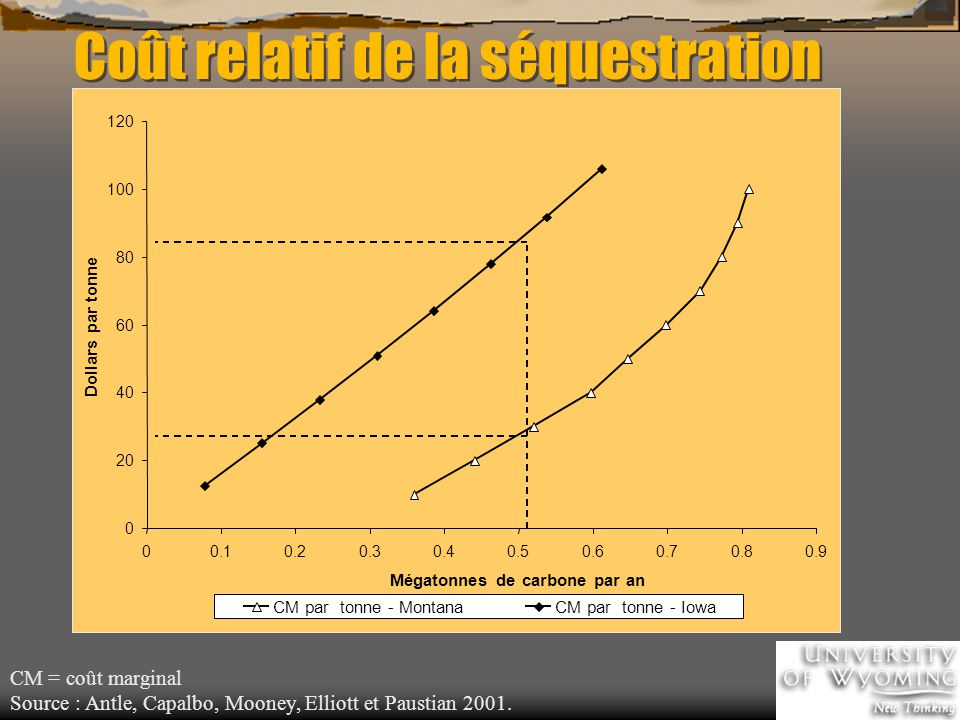 Coût relatif de la séquestration CM = coût marginal Source : Antle, Capalbo, Mooney, Elliott et Paustian 2001.