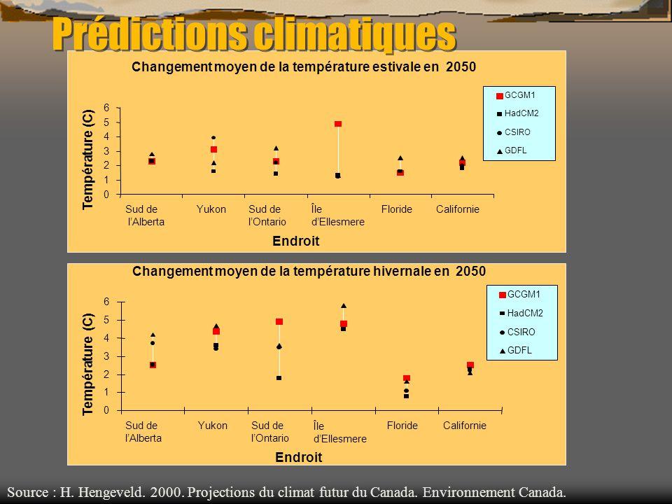 Prédictions climatiques Changement moyen de la température estivale en 2050 0 1 2 3 4 5 6 Sud de lAlberta YukonSud de lOntario Île dEllesmere.