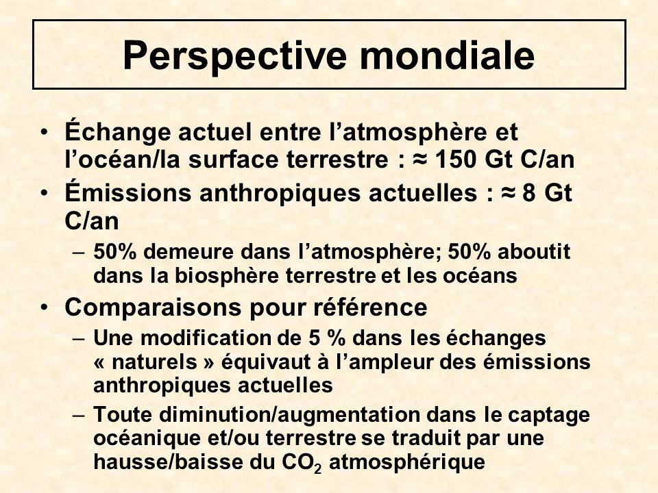 Perspective mondiale Échange actuel entre latmosphère et locéan/la surface terrestre : 150 Gt C/an Émissions anthropiques actuelles : 8 Gt C/an –50% demeure dans latmosphère; 50% aboutit dans la biosphère terrestre et les océans Comparaisons pour référence –Une modification de 5 % dans les échanges « naturels » équivaut à lampleur des émissions anthropiques actuelles –Toute diminution/augmentation dans le captage océanique et/ou terrestre se traduit par une hausse/baisse du CO 2 atmosphérique