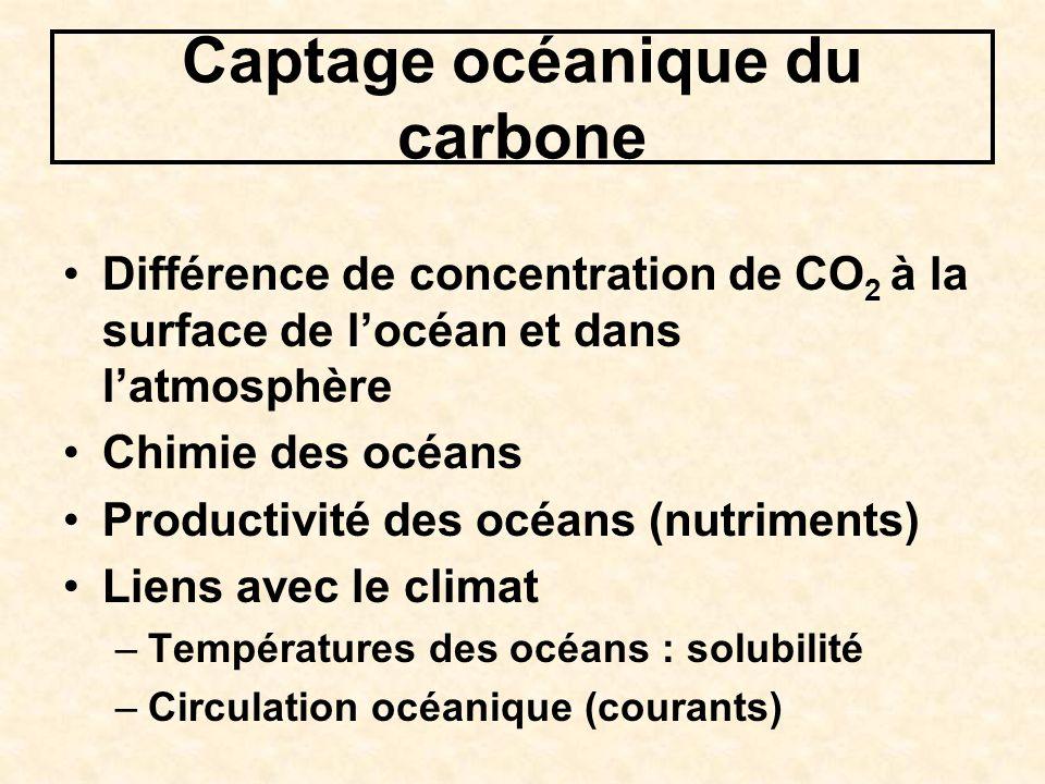 Captage océanique du carbone Différence de concentration de CO 2 à la surface de locéan et dans latmosphère Chimie des océans Productivité des océans (nutriments) Liens avec le climat –Températures des océans : solubilité –Circulation océanique (courants)