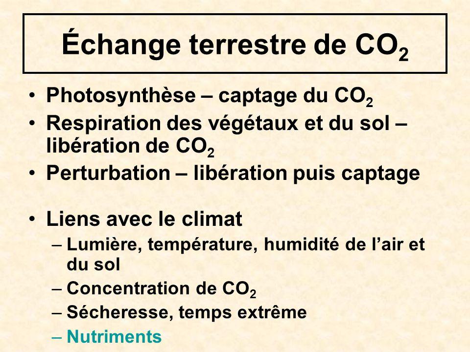 Échange terrestre de CO 2 Photosynthèse – captage du CO 2 Respiration des végétaux et du sol – libération de CO 2 Perturbation – libération puis captage Liens avec le climat –Lumière, température, humidité de lair et du sol –Concentration de CO 2 –Sécheresse, temps extrême –Nutriments